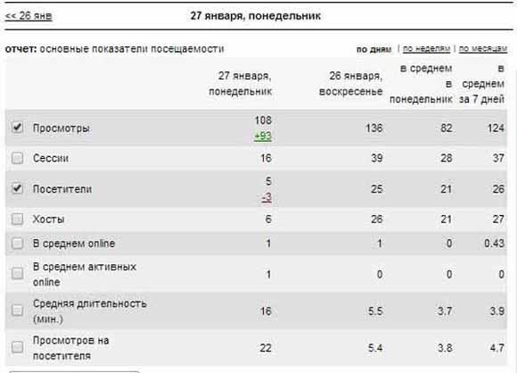 данные за январь 2014