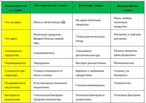 стадии сыроедения таблица